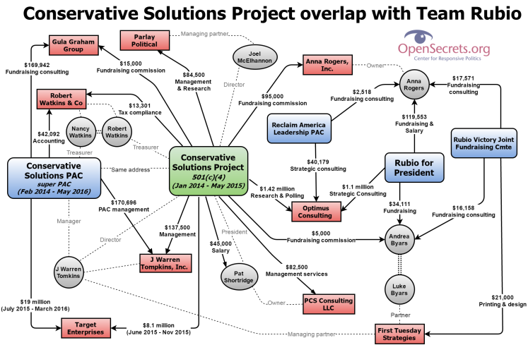 Conservative Solutions viz (1) (1)