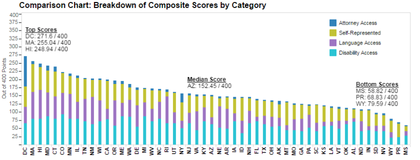 scores-by-category