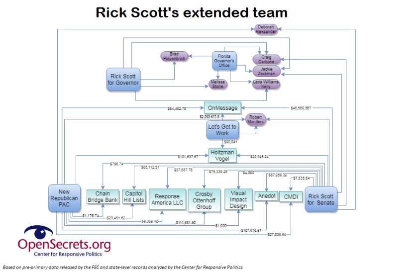 scott-pac-chart