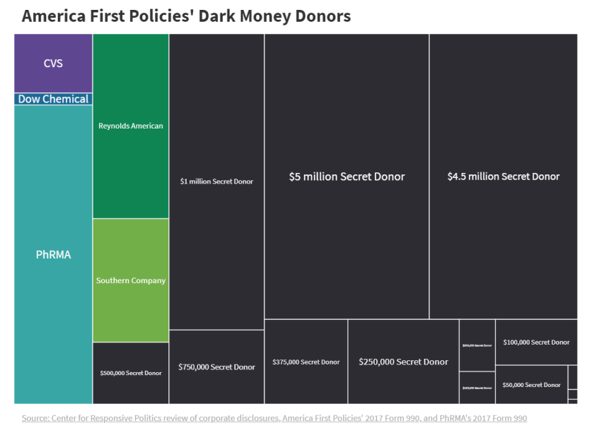 AFP-Donors